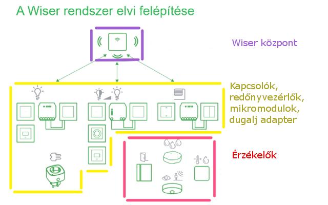 Schneider Wiser elvi kialakítás